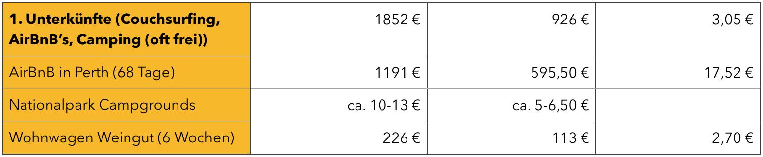 Kosten für Unterkünfte