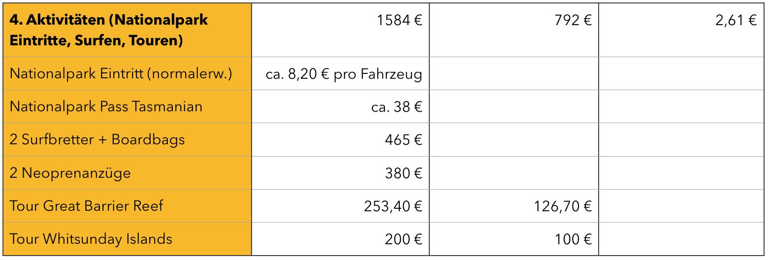 Kosten für Aktivitäten