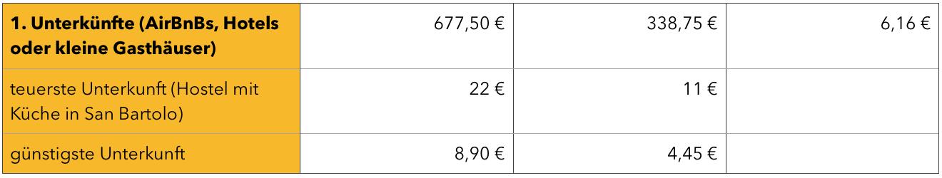 Peru Kosten für Unterkünfte Tabelle
