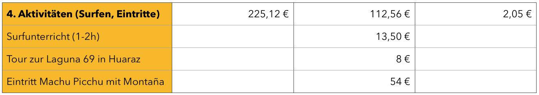Peru Kosten für Aktivitäten Tabelle