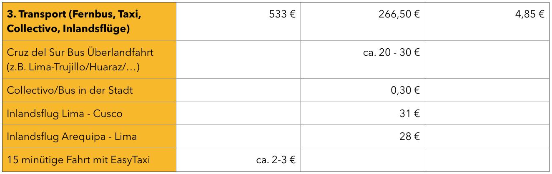 Peru Kosten für Transport Tabelle