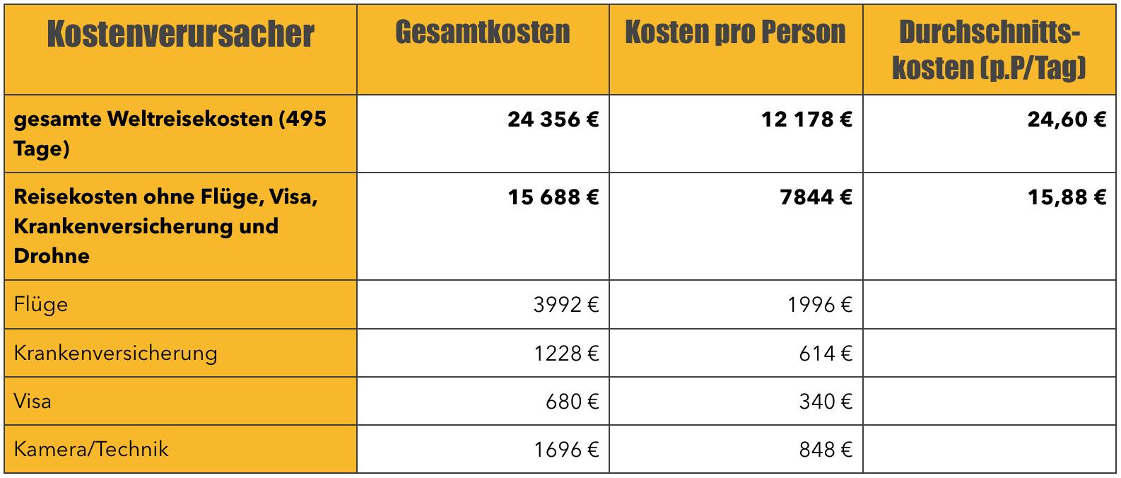 Tabelle mit unseren gesamten Weltreisekosten für 16 Monate