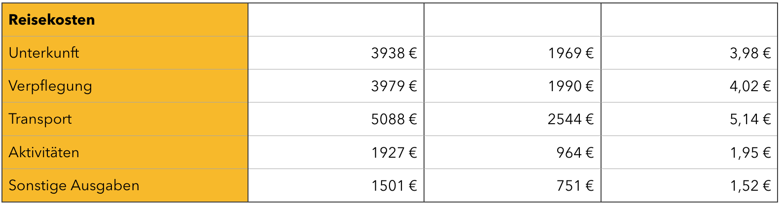 Die verschiedenen Kostenfaktoren bei unseren Weltreisekosten