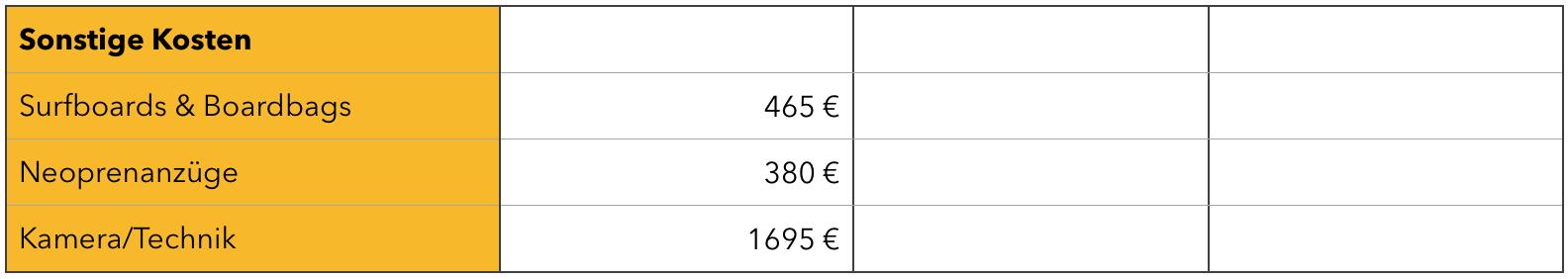 Tabelle mit sonstigen Kostenverursachern während der Weltreise