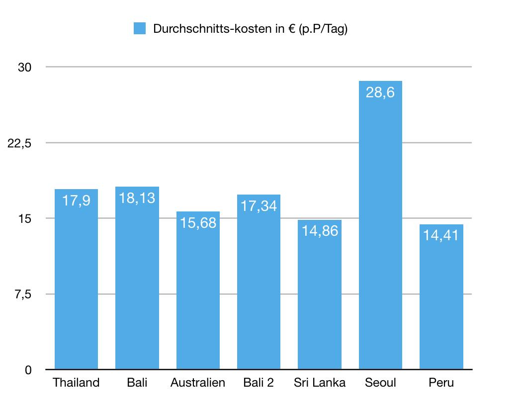 Weltreisekosten Grafik mit Durchscnittsreisekosten pro Land