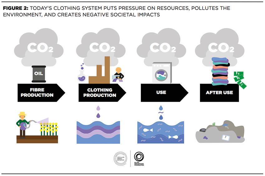 Infografik Umweltverschmutzung durch Modeindustrie