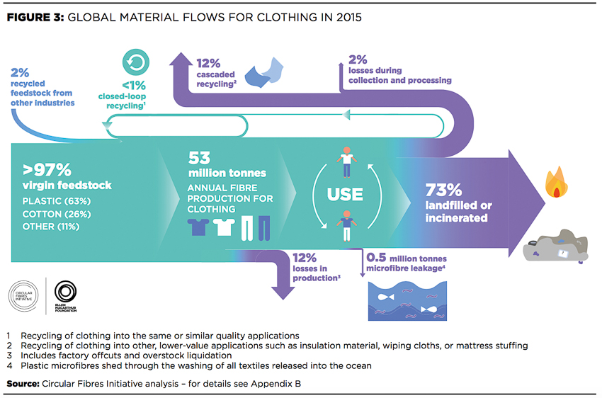 Infografik Recycling in der Modeindustrie